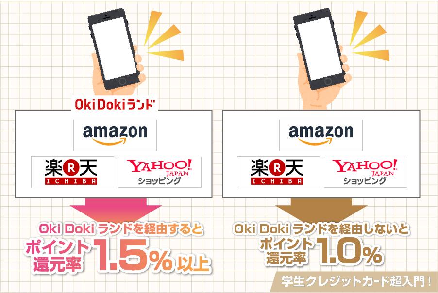 Oki Dokiランドを経由しておくと、それだけで通常よりもポイント還元率がアップ